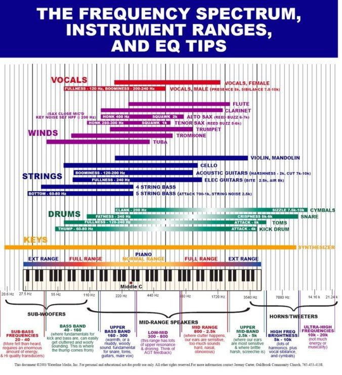 Frequency Chart - Not Posted